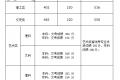 福建:2020年普通高校招生录取控制分数线公布