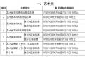 福建:2020年普通高等学校招生考生网上填报志愿时间安排表