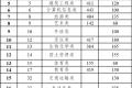 """云南:2020年高职院校招收""""三校生"""" 招生录取最低控制分数线"""